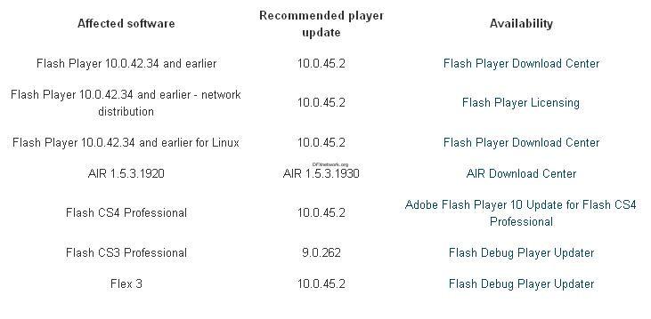 Kritische Sicherheitslücke in Adobe Flash
